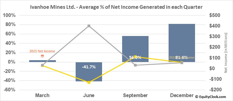 Ivanhoe Mines Ltd. (TSE:IVN.TO) Net Income Seasonality