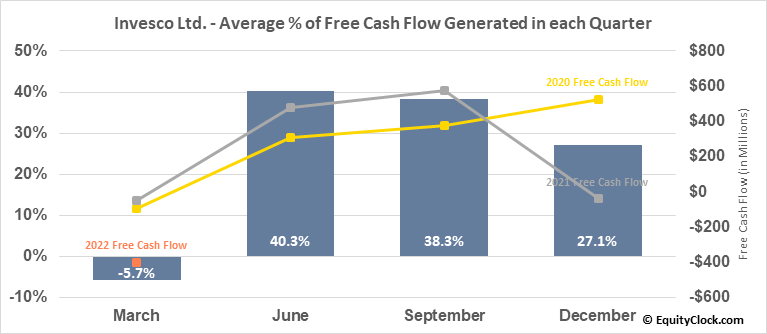 Invesco Ltd. (NYSE:IVZ) Free Cash Flow Seasonality