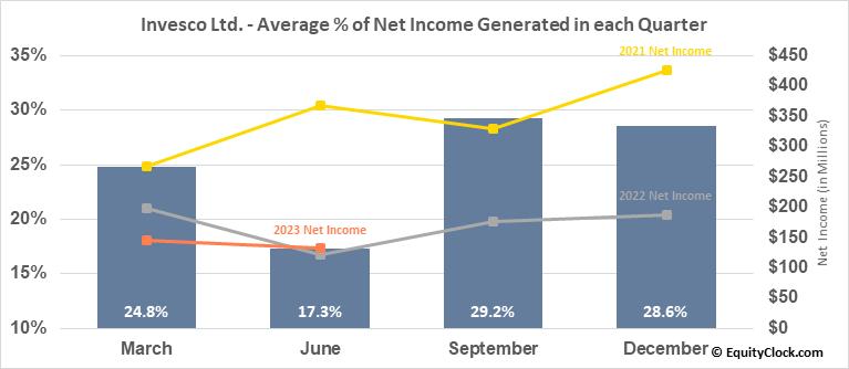 Invesco Ltd. (NYSE:IVZ) Net Income Seasonality