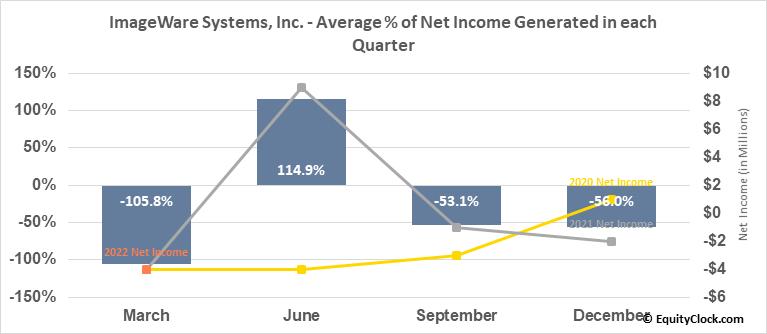 ImageWare Systems, Inc. (OTCMKT:IWSY) Net Income Seasonality