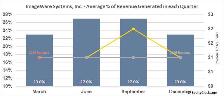 ImageWare Systems, Inc. (OTCMKT:IWSY) Revenue Seasonality