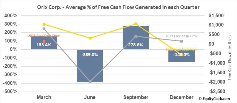 Orix Corp. (NYSE:IX) Free Cash Flow Seasonality