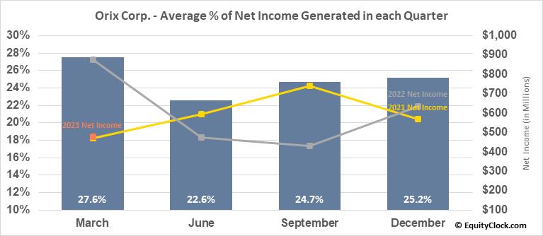 Orix Corp. (NYSE:IX) Net Income Seasonality