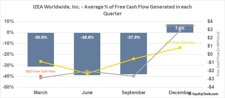 IZEA Worldwide, Inc. (NASD:IZEA) Free Cash Flow Seasonality