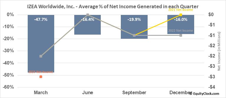 IZEA Worldwide, Inc. (NASD:IZEA) Net Income Seasonality
