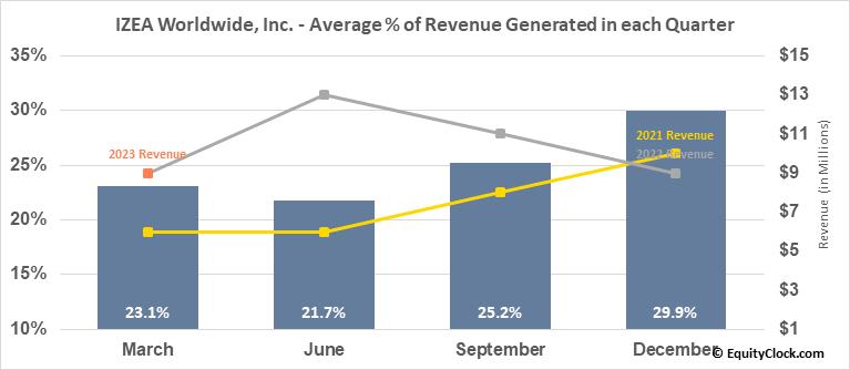 IZEA Worldwide, Inc. (NASD:IZEA) Revenue Seasonality