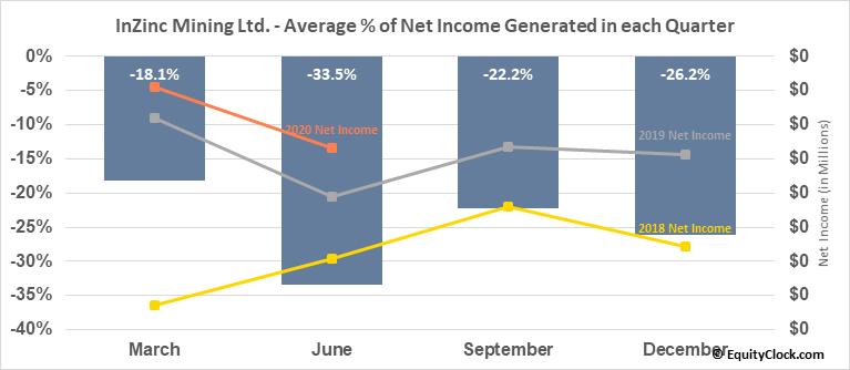 InZinc Mining Ltd. (TSXV:IZN.V) Net Income Seasonality