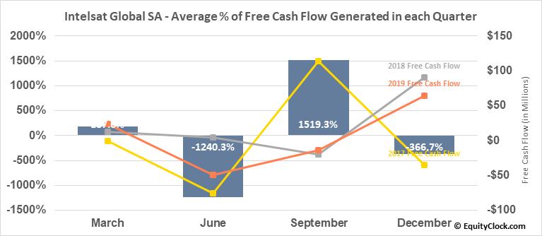 Intelsat Global SA (NYSE:I) Free Cash Flow Seasonality