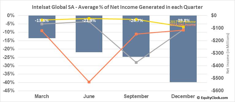 Intelsat Global SA (NYSE:I) Net Income Seasonality