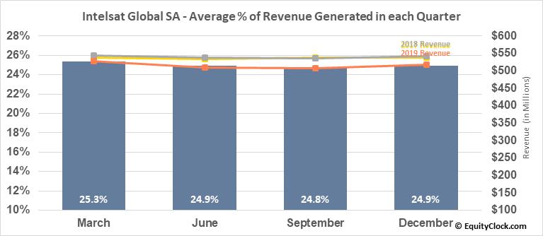 Intelsat Global SA (NYSE:I) Revenue Seasonality