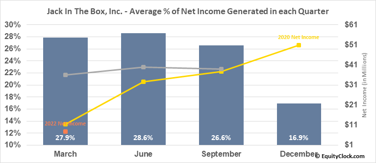 Jack In The Box, Inc. (NASD:JACK) Net Income Seasonality