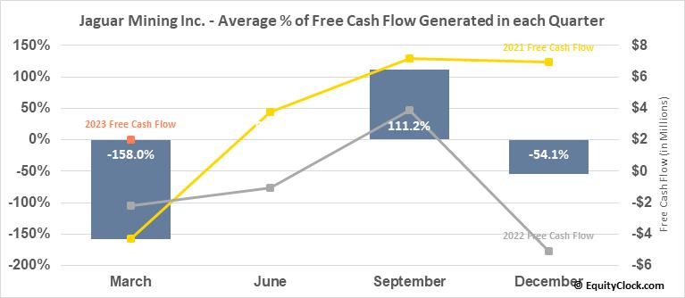 Jaguar Mining Inc. (TSE:JAG.TO) Free Cash Flow Seasonality