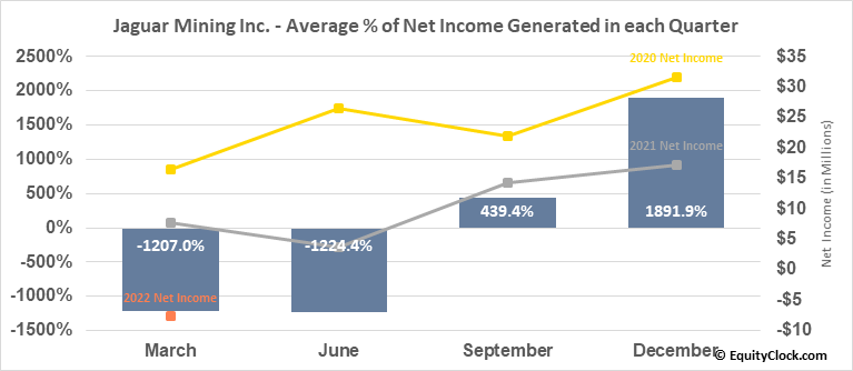 Jaguar Mining Inc. (TSE:JAG.TO) Net Income Seasonality