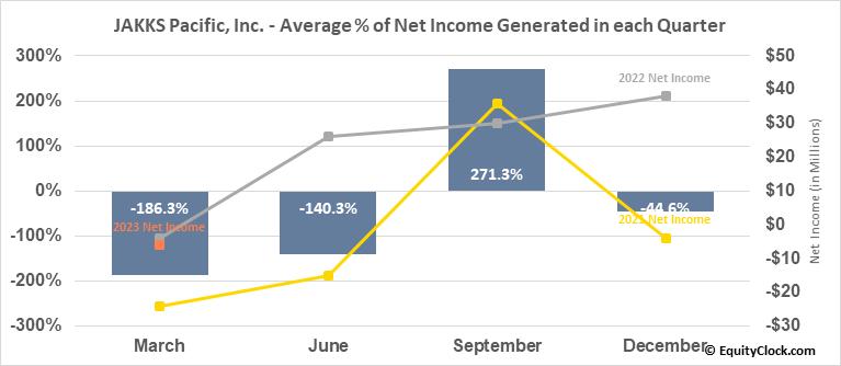 JAKKS Pacific, Inc. (NASD:JAKK) Net Income Seasonality