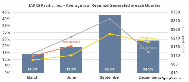 JAKKS Pacific, Inc. (NASD:JAKK) Revenue Seasonality