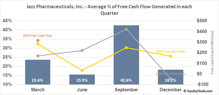 Jazz Pharmaceuticals, Inc. (NASD:JAZZ) Free Cash Flow Seasonality
