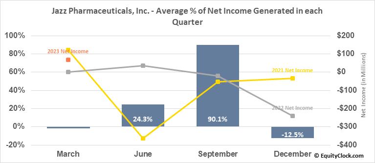 Jazz Pharmaceuticals, Inc. (NASD:JAZZ) Net Income Seasonality