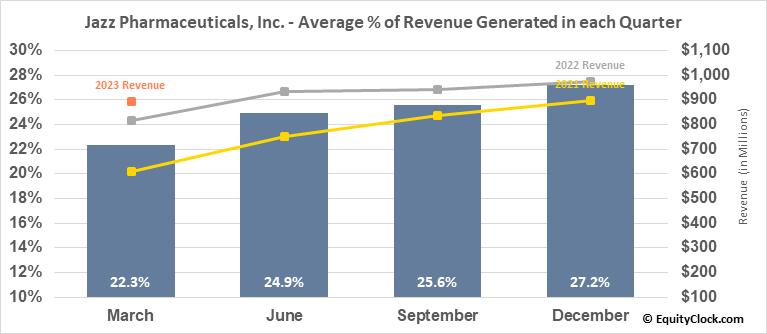 Jazz Pharmaceuticals, Inc. (NASD:JAZZ) Revenue Seasonality