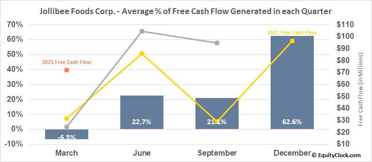 Jollibee Foods Corp. (OTCMKT:JBFCF) Free Cash Flow Seasonality
