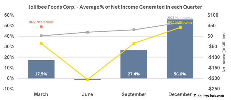 Jollibee Foods Corp. (OTCMKT:JBFCF) Net Income Seasonality