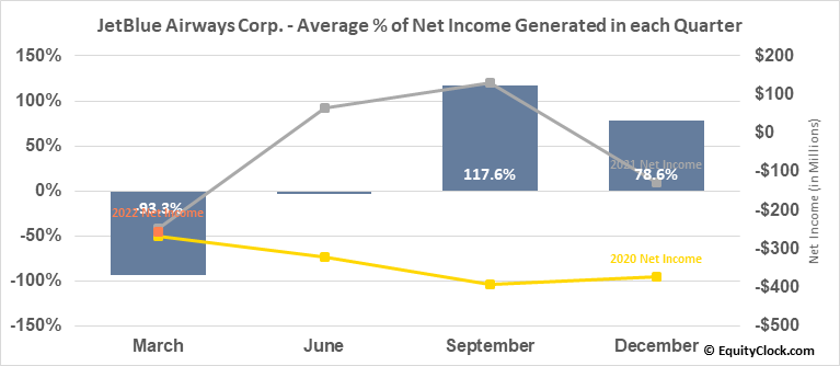 JetBlue Airways Corp. (NASD:JBLU) Net Income Seasonality