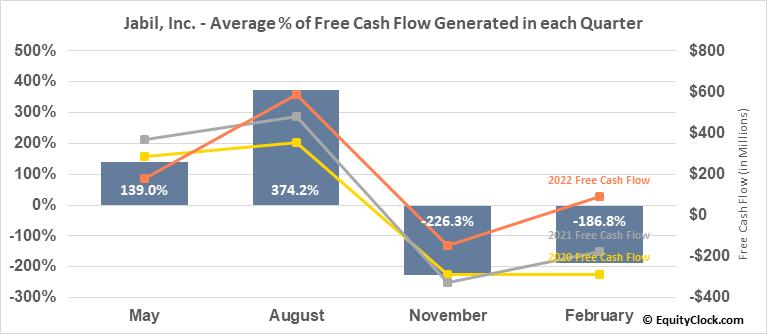 Jabil, Inc. (NYSE:JBL) Free Cash Flow Seasonality