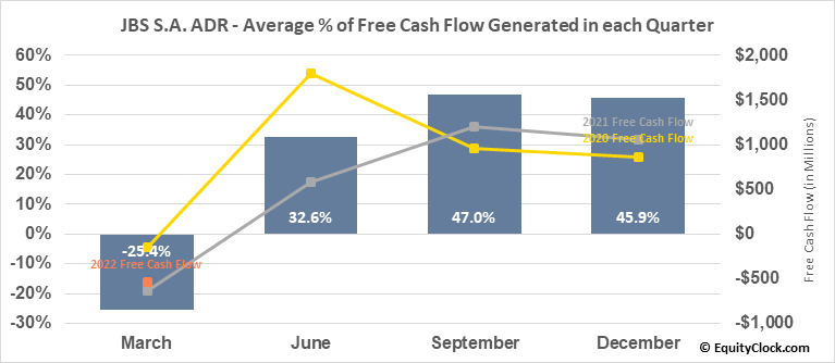JBS S.A. ADR (OTCMKT:JBSAY) Free Cash Flow Seasonality