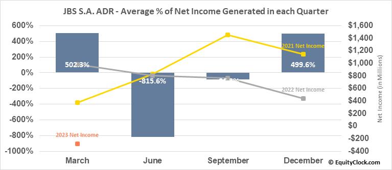 JBS S.A. ADR (OTCMKT:JBSAY) Net Income Seasonality