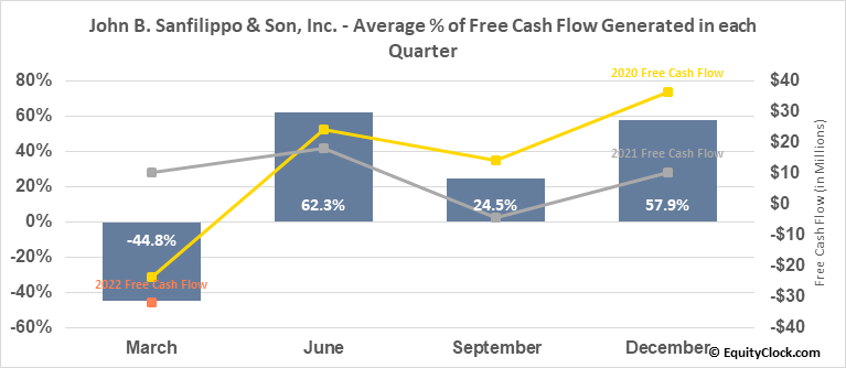 John B. Sanfilippo & Son, Inc. (NASD:JBSS) Free Cash Flow Seasonality