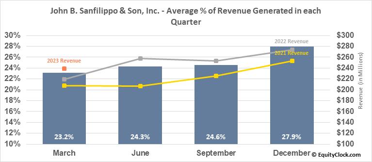 John B. Sanfilippo & Son, Inc. (NASD:JBSS) Revenue Seasonality