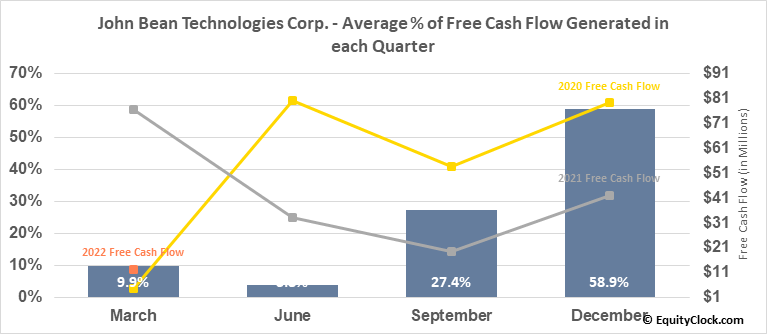 John Bean Technologies Corp. (NYSE:JBT) Free Cash Flow Seasonality