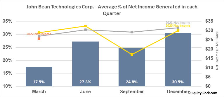 John Bean Technologies Corp. (NYSE:JBT) Net Income Seasonality