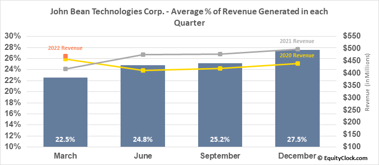 John Bean Technologies Corp. (NYSE:JBT) Revenue Seasonality