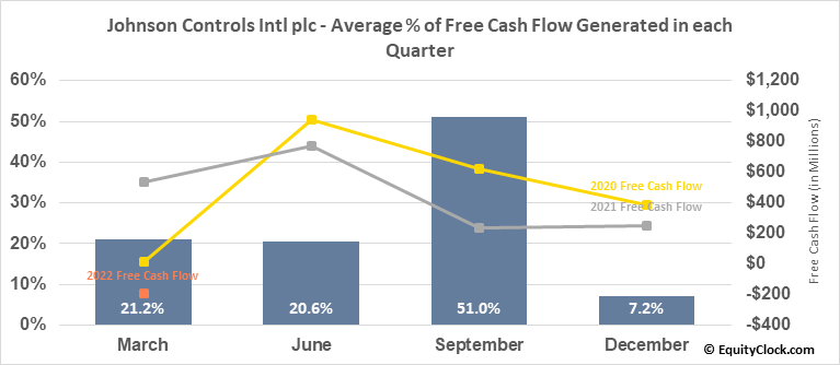 Johnson Controls Intl plc (NYSE:JCI) Free Cash Flow Seasonality
