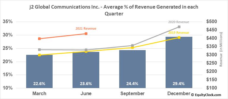 j2 Global Communications Inc. (NASD:JCOM) Revenue Seasonality