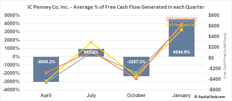 JC Penney Co, Inc. (NYSE:JCP) Free Cash Flow Seasonality