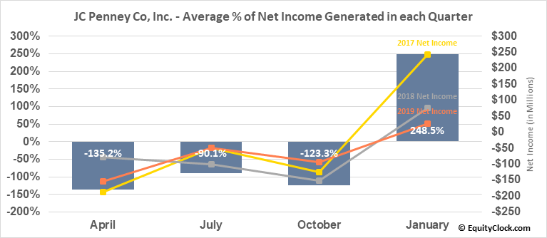 JC Penney Co, Inc. (NYSE:JCP) Net Income Seasonality