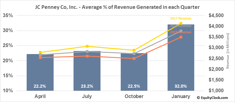 JC Penney Co, Inc. (NYSE:JCP) Revenue Seasonality