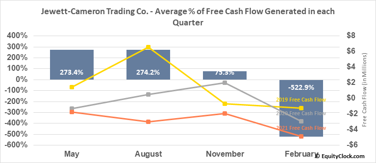 Jewett-Cameron Trading Co. (NASD:JCTCF) Free Cash Flow Seasonality