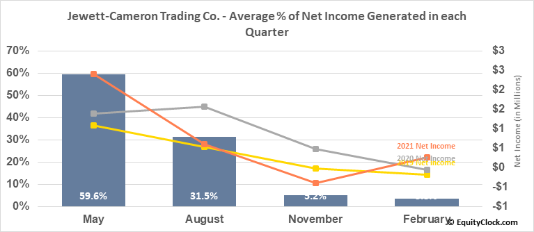 Jewett-Cameron Trading Co. (NASD:JCTCF) Net Income Seasonality
