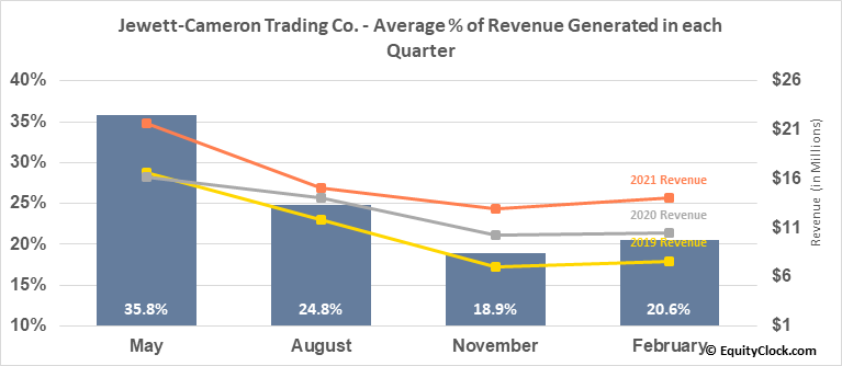 Jewett-Cameron Trading Co. (NASD:JCTCF) Revenue Seasonality