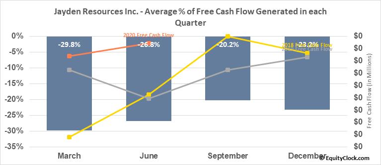 Jayden Resources Inc. (TSXV:JDN.V) Free Cash Flow Seasonality