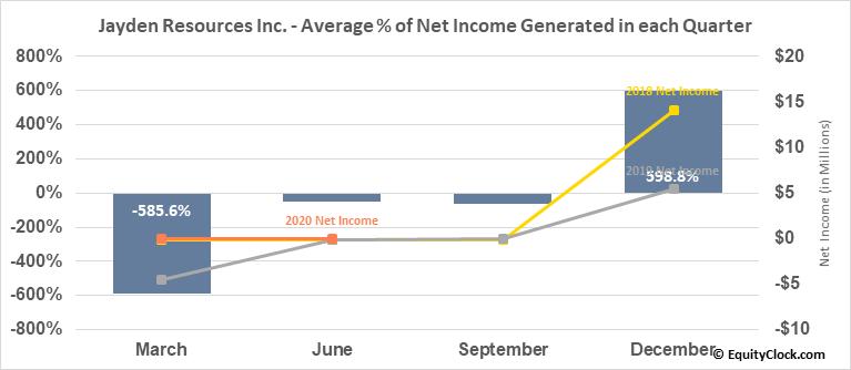 Jayden Resources Inc. (TSXV:JDN.V) Net Income Seasonality