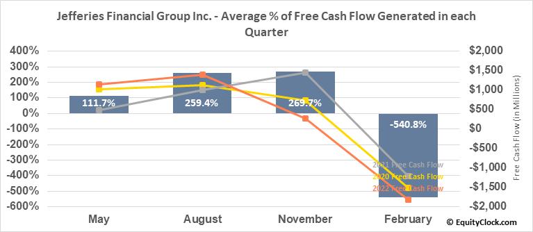 Jefferies Financial Group Inc. (NYSE:JEF) Free Cash Flow Seasonality