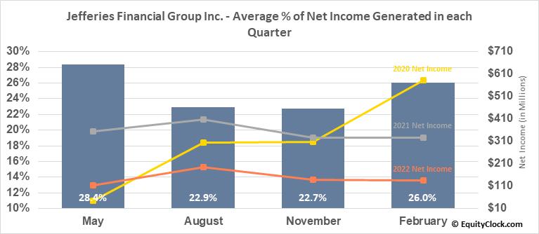 Jefferies Financial Group Inc. (NYSE:JEF) Net Income Seasonality