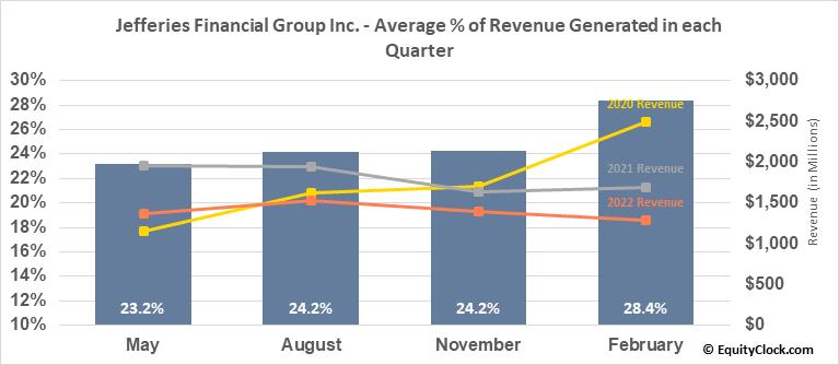 Jefferies Financial Group Inc. (NYSE:JEF) Revenue Seasonality