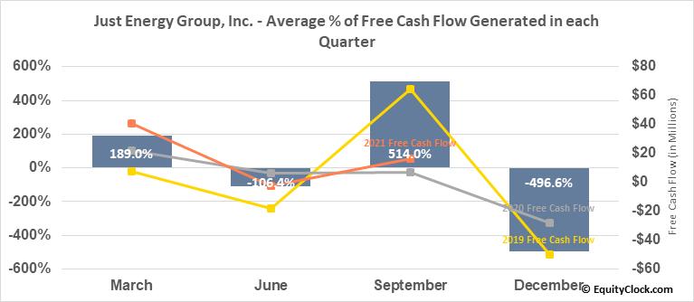 Just Energy Group, Inc. (NYSE:JE) Free Cash Flow Seasonality