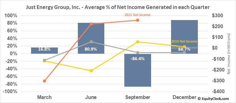 Just Energy Group, Inc. (NYSE:JE) Net Income Seasonality