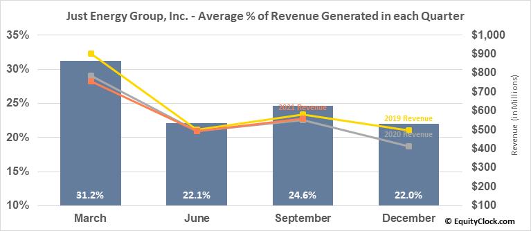 Just Energy Group, Inc. (NYSE:JE) Revenue Seasonality