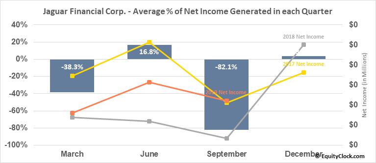 Jaguar Financial Corp. (TSXV:JFC.V) Net Income Seasonality
